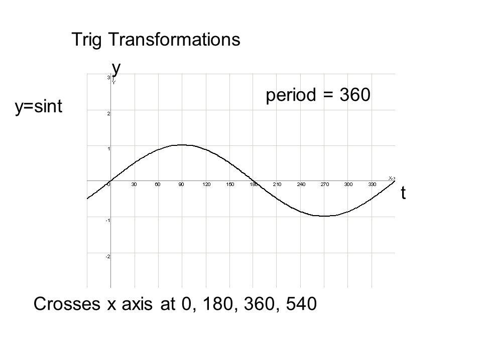 Trig Transformations y period = 360 y=sint t Crosses x axis at 0, 180, 360, 540