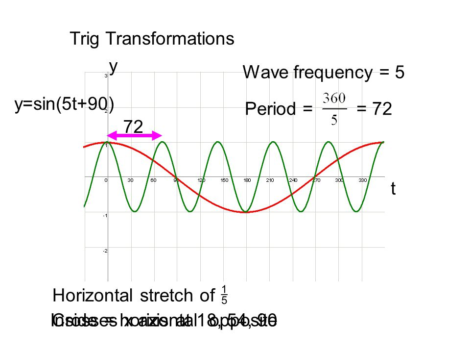 Trig Transformations y. Wave frequency = 5. y=sin(5t+90) Period = = 72. 72. t. Horizontal stretch of 