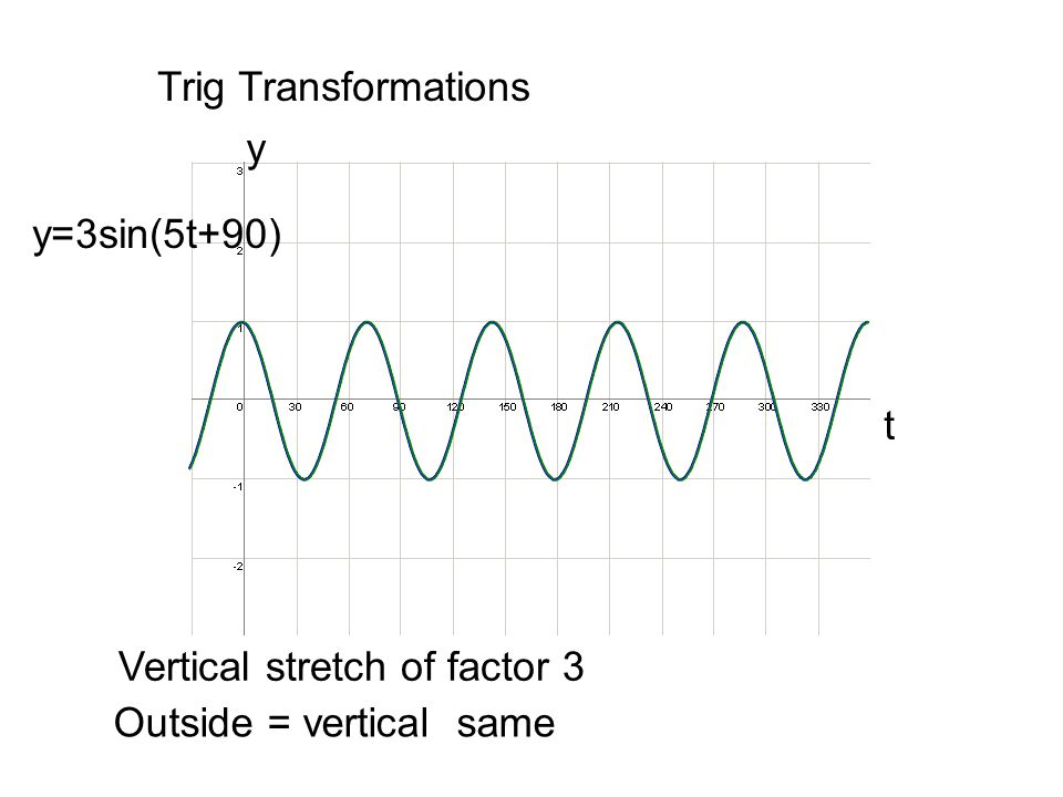 Trig Transformations y y=3sin(5t+90) t Vertical stretch of factor 3 Outside = vertical same