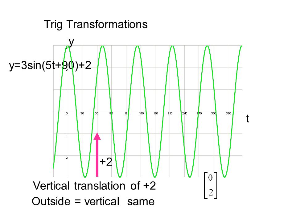 Trig Transformations y y=3sin(5t+90)+2 t +2 Vertical translation of +2 Outside = vertical same