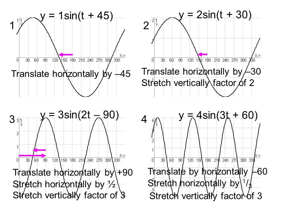 y = 1sin(t + 45) y = 2sin(t + 30) 1 2 y = 3sin(2t – 90)