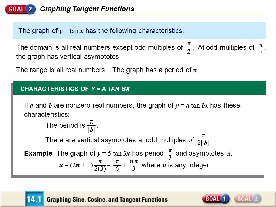 Graphing Tangent Functions