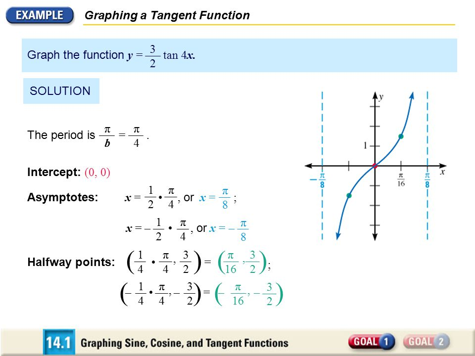 ( ) ( ); ( ) ( ) Graphing a Tangent Function