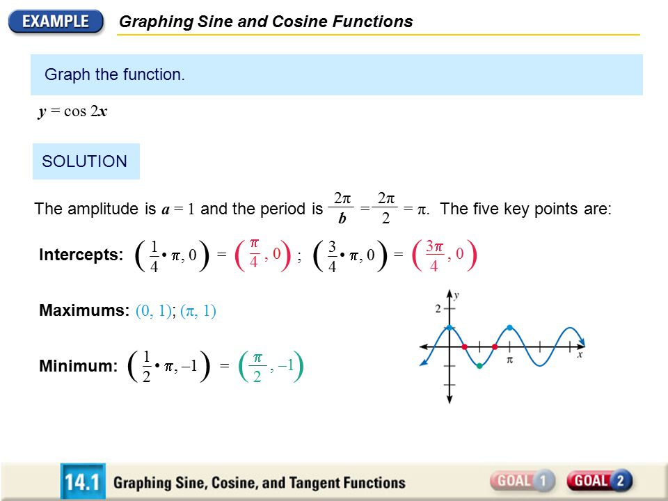 ( ) ( ) ( ) ( ) ( ) Graphing Sine and Cosine Functions