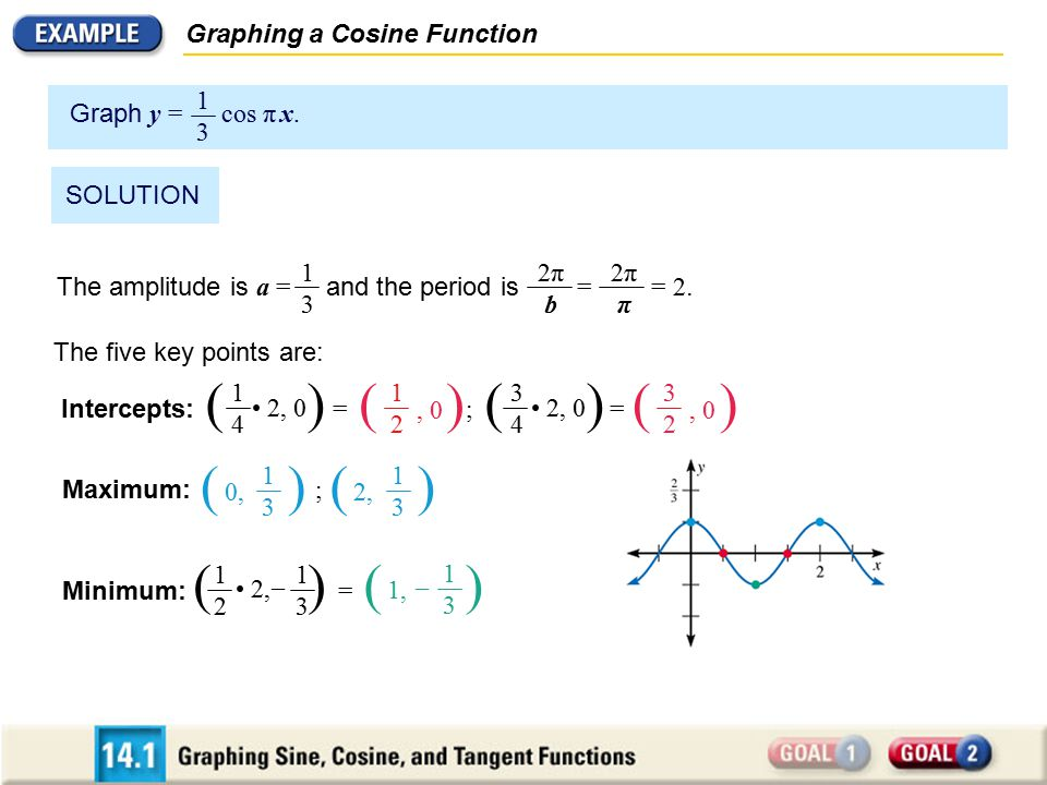 ( ) ( ) ( ) ( ) ( ) Graphing a Cosine Function Graph y = cos π x. 1 3
