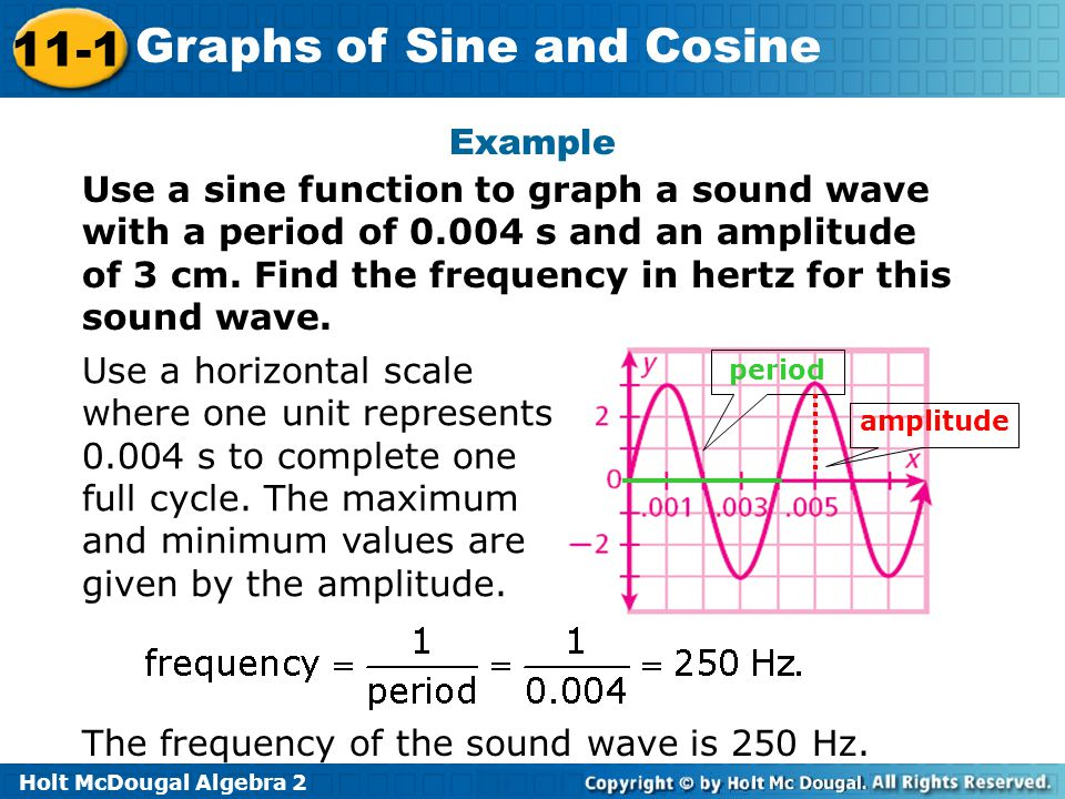 The frequency of the sound wave is 250 Hz.