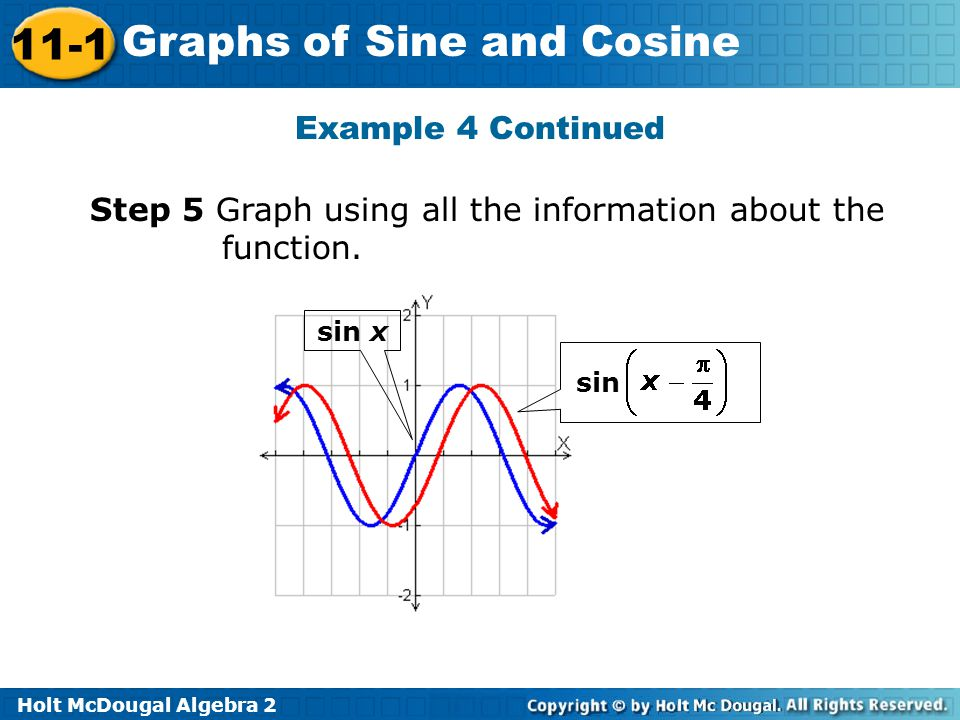 Step 5 Graph using all the information about the function.