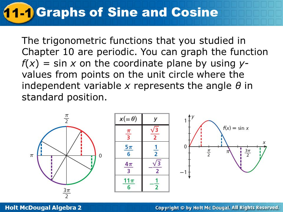 The trigonometric functions that you studied in Chapter 10 are periodic.