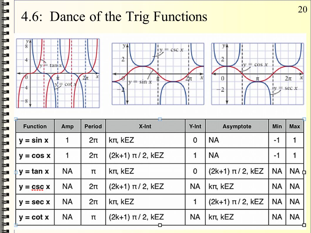 4.6: Dance of the Trig Functions