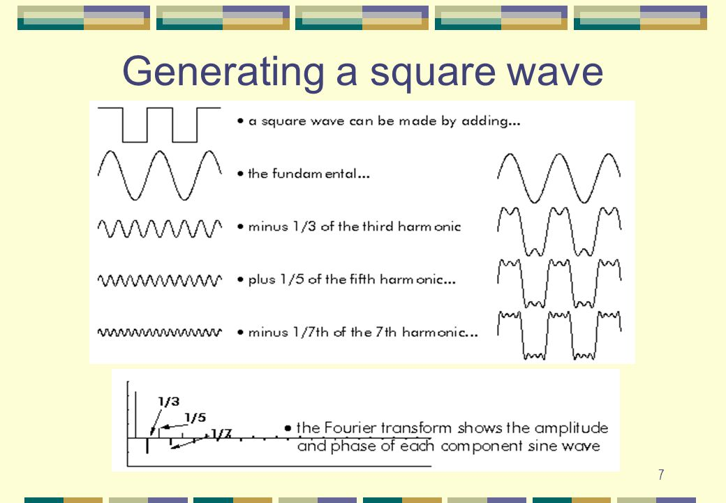 Generating a square wave