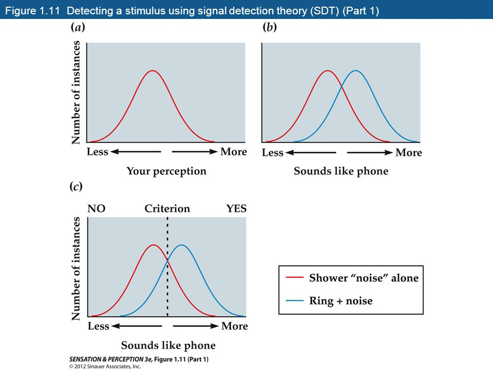 Figure 1.11 Detecting a stimulus using signal detection theory (SDT) (Part 1)