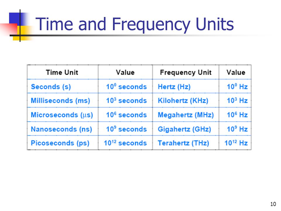 Time and Frequency Units