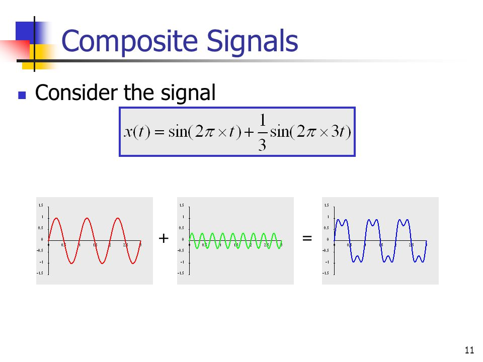 Composite Signals Consider the signal + =