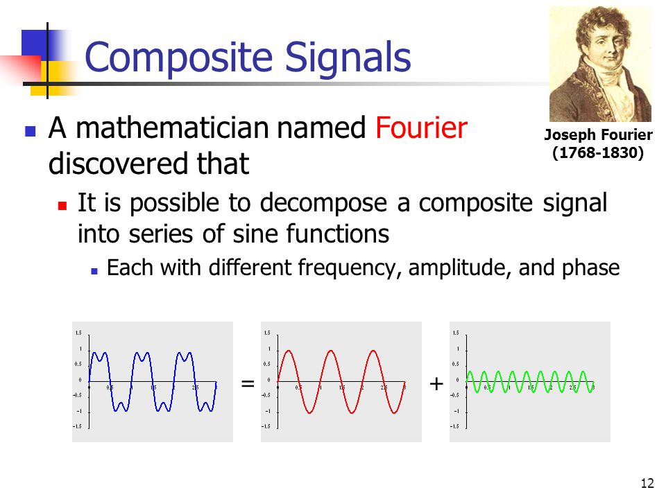 Composite Signals A mathematician named Fourier discovered that