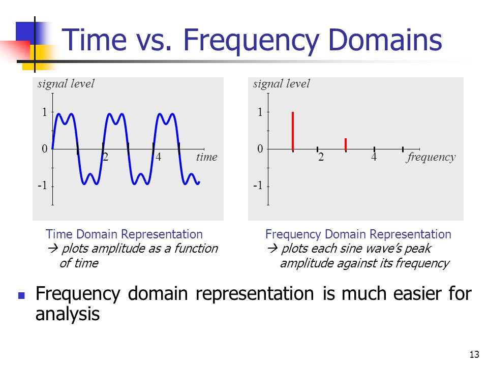 Time vs. Frequency Domains