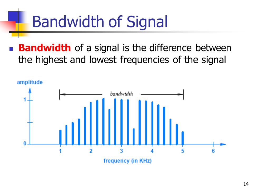 Bandwidth of Signal Bandwidth of a signal is the difference between the highest and lowest frequencies of the signal.