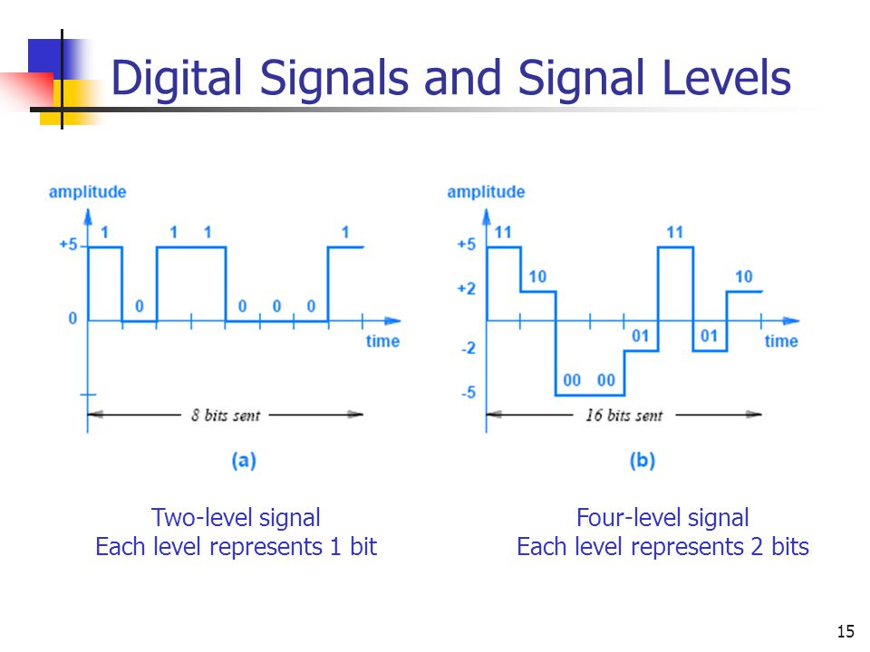 Digital Signals and Signal Levels