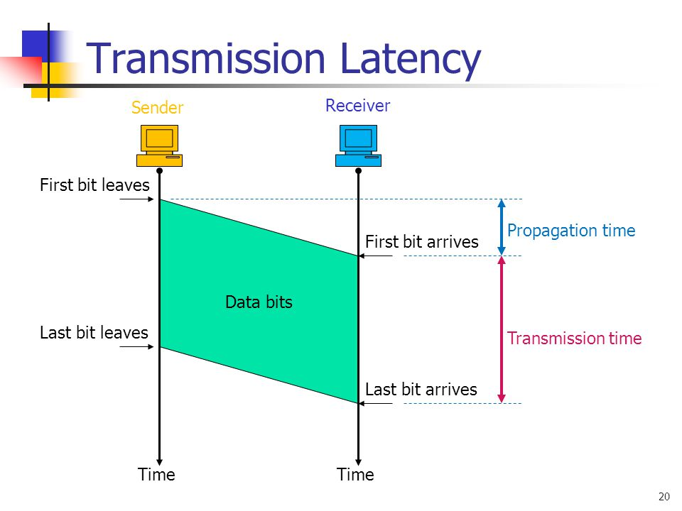 Transmission Latency Sender Receiver First bit leaves Data bits