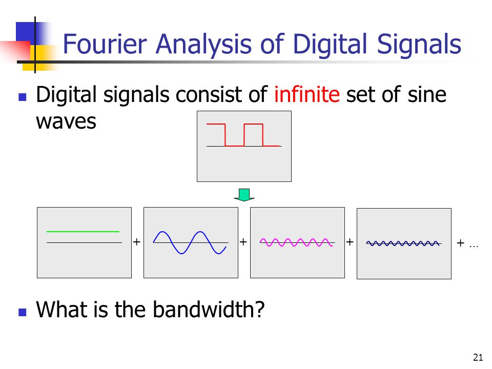 Fourier Analysis of Digital Signals