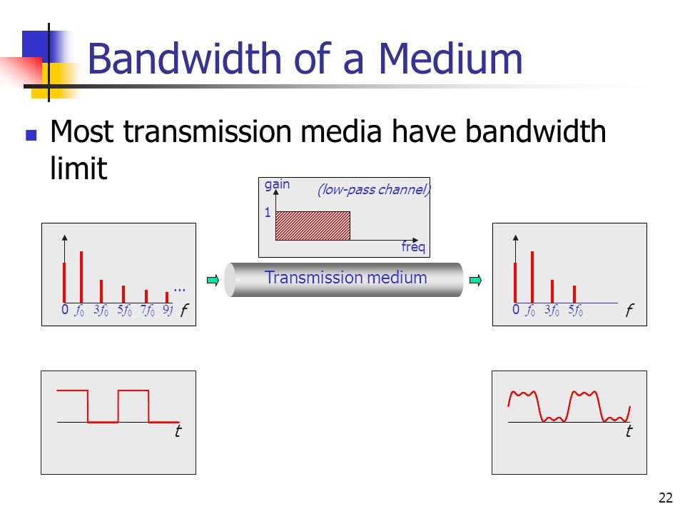 Bandwidth of a Medium Most transmission media have bandwidth limit f f