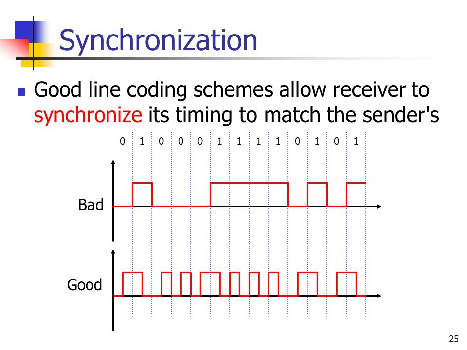 Synchronization Good line coding schemes allow receiver to synchronize its timing to match the sender s.