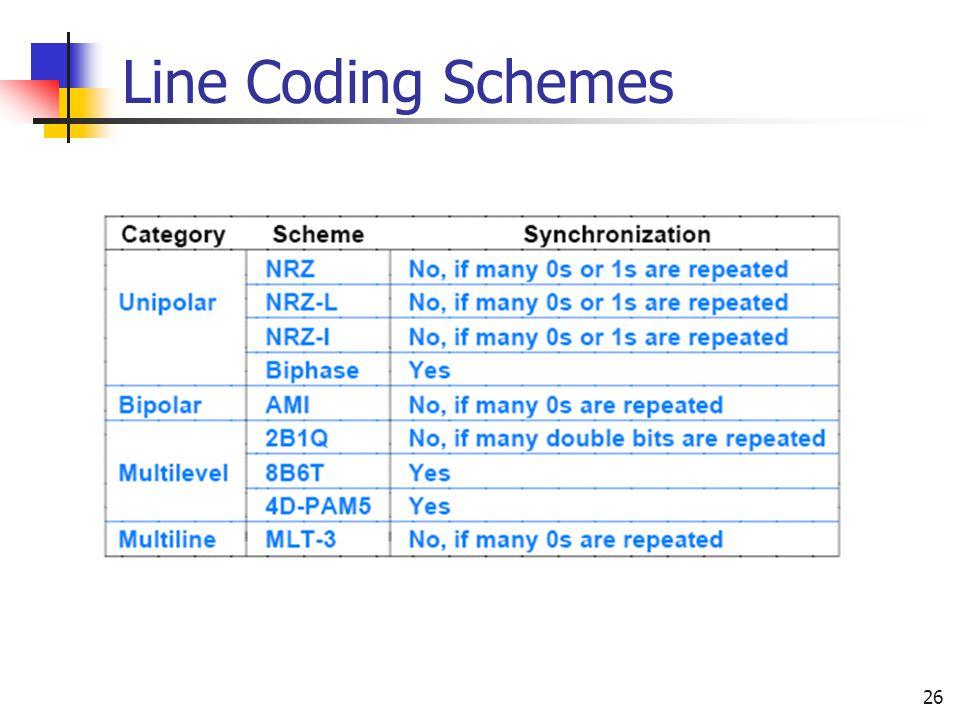Line Coding Schemes