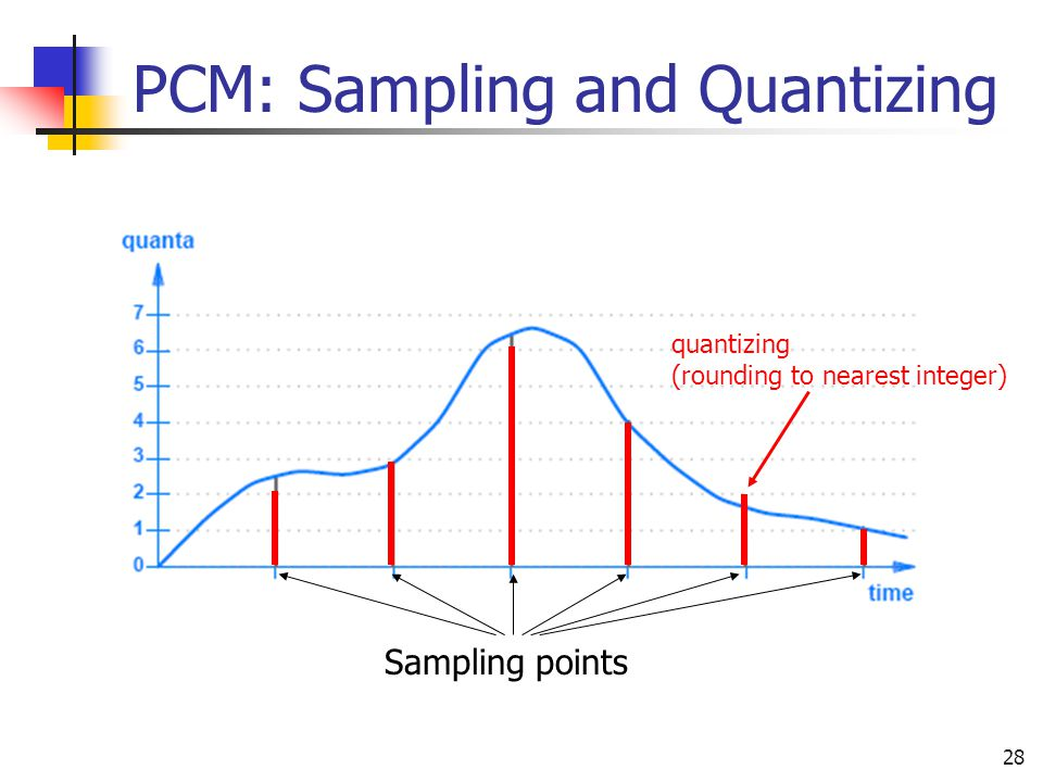 PCM: Sampling and Quantizing