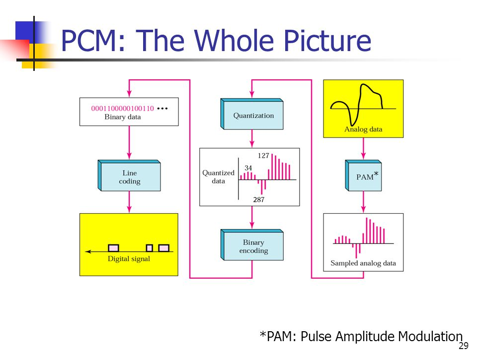 PCM: The Whole Picture * *PAM: Pulse Amplitude Modulation