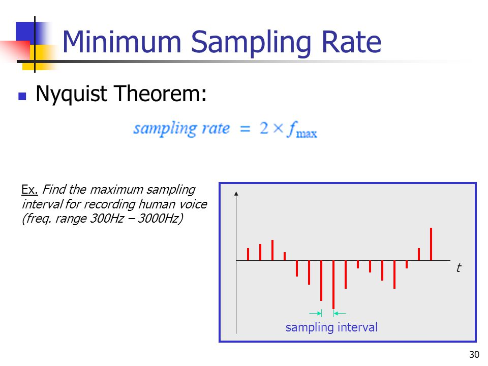 Minimum Sampling Rate Nyquist Theorem: