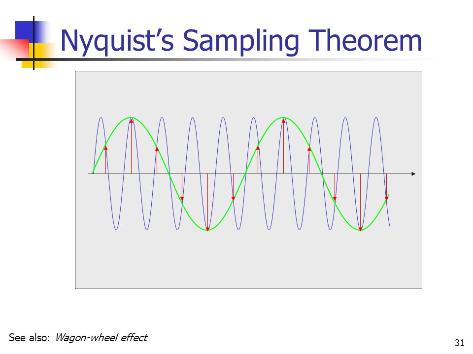 Nyquist's Sampling Theorem