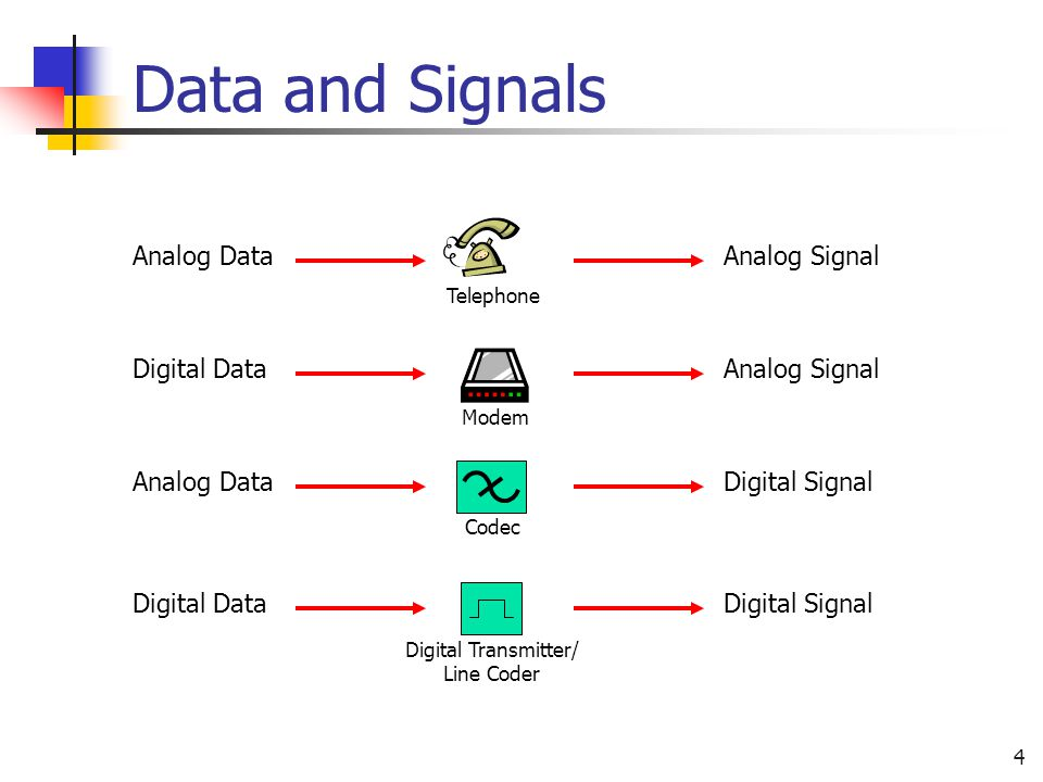 Data and Signals Analog Data Analog Signal Digital Data Analog Signal