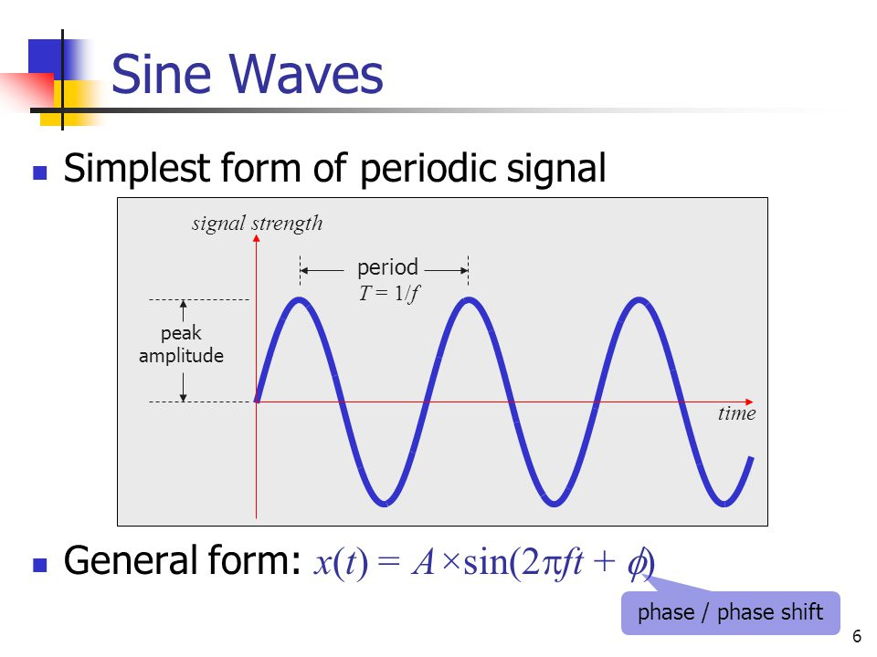 Sine Waves Simplest form of periodic signal