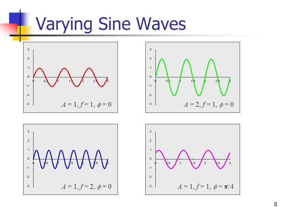 Varying Sine Waves A = 1, f = 1,  = 0 A = 2, f = 1,  = 0