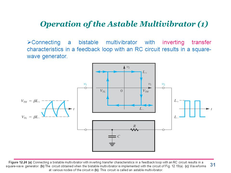 Operation of the Astable Multivibrator (1)