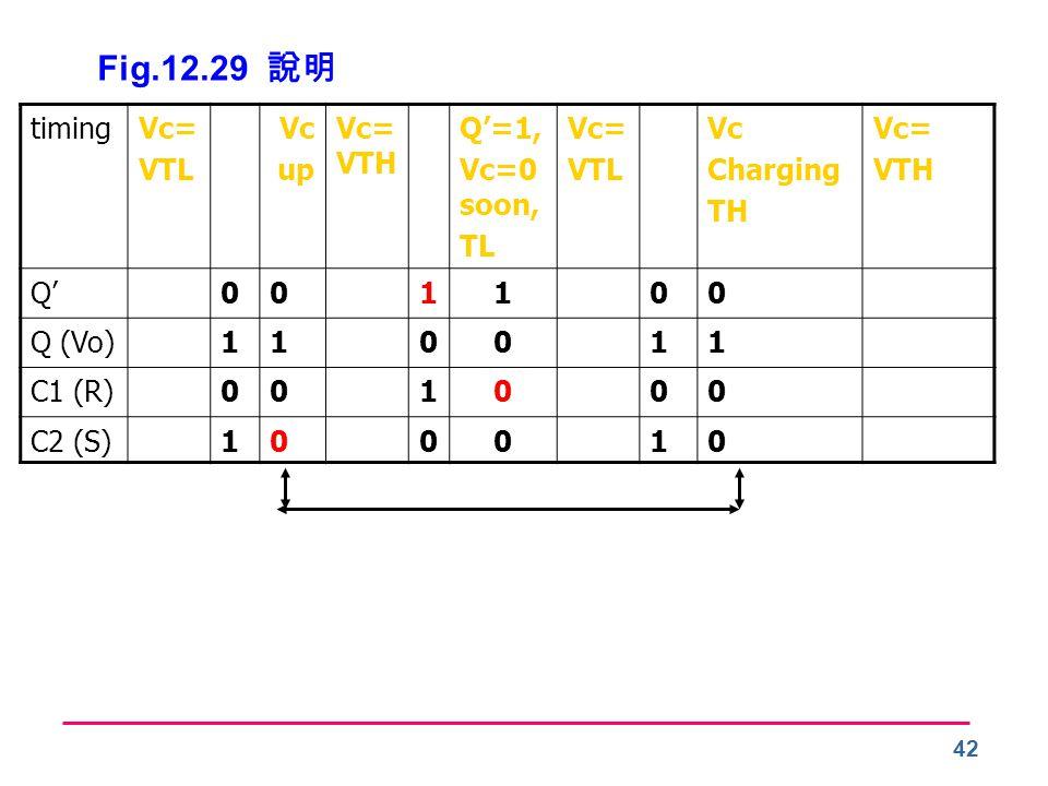 Fig.12.29 說明 timing Vc= VTL Vc up Vc=VTH Q'=1, Vc=0 soon, TL Charging