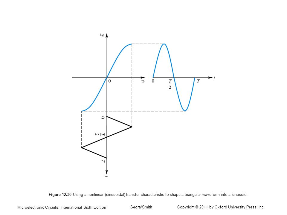 Figure 12.30 Using a nonlinear (sinusoidal) transfer characteristic to shape a triangular waveform into a sinusoid.
