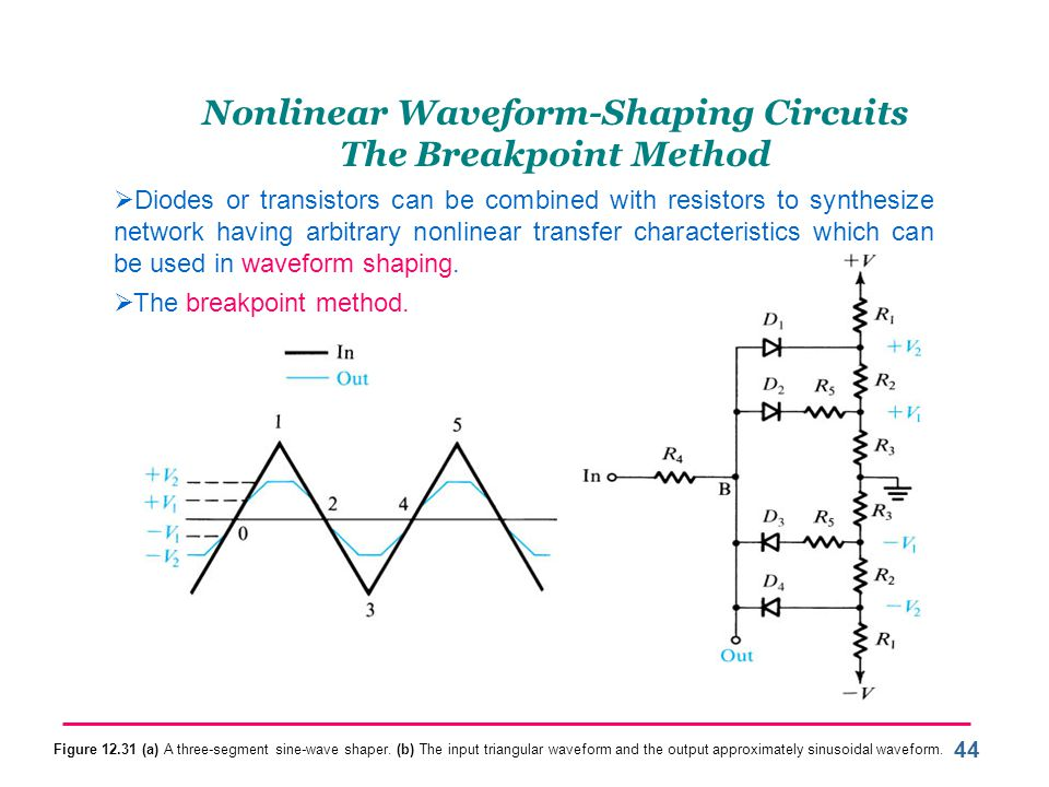 Nonlinear Waveform-Shaping Circuits The Breakpoint Method