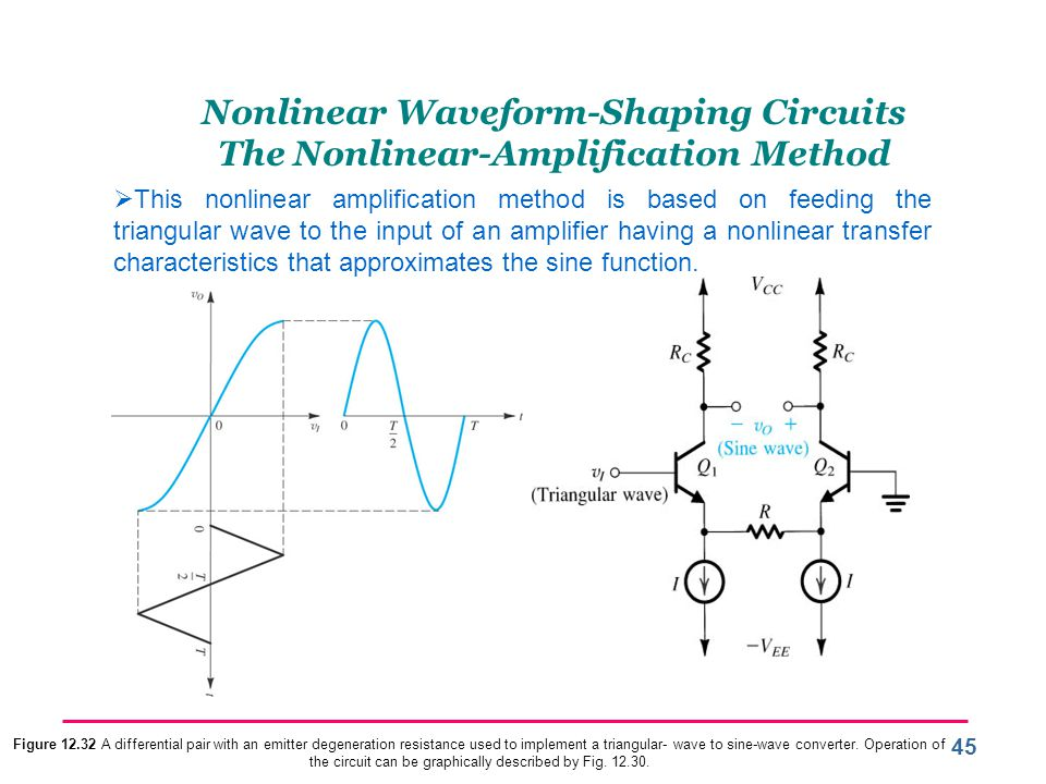 Nonlinear Waveform-Shaping Circuits The Nonlinear-Amplification Method