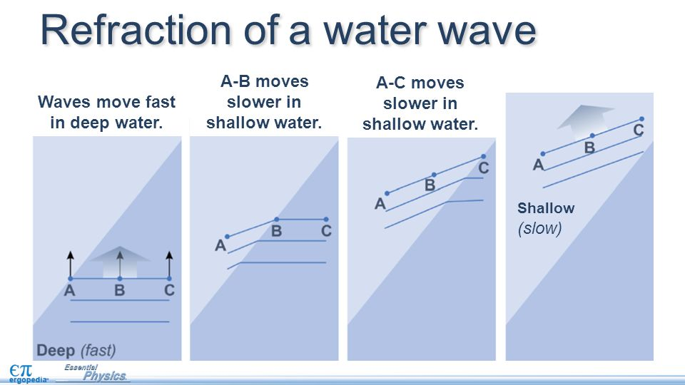 Refraction of a water wave