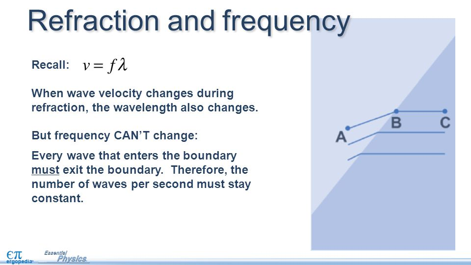 Refraction and frequency
