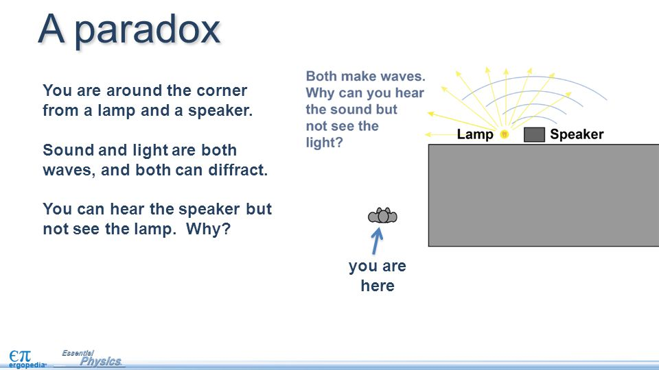 A paradox You are around the corner from a lamp and a speaker.