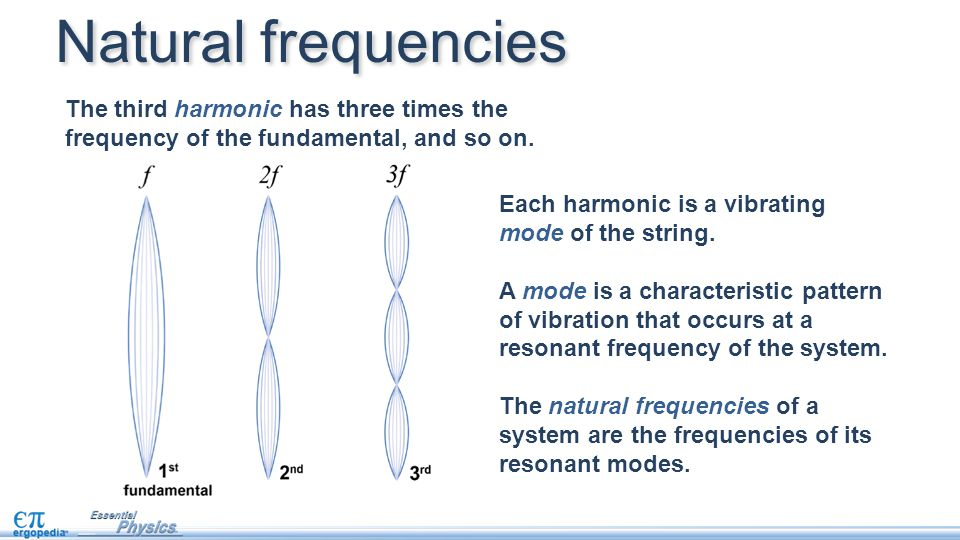 Natural frequencies The third harmonic has three times the frequency of the fundamental, and so on.