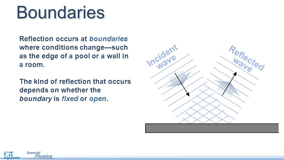 Boundaries Reflection occurs at boundaries where conditions change—such as the edge of a pool or a wall in a room.