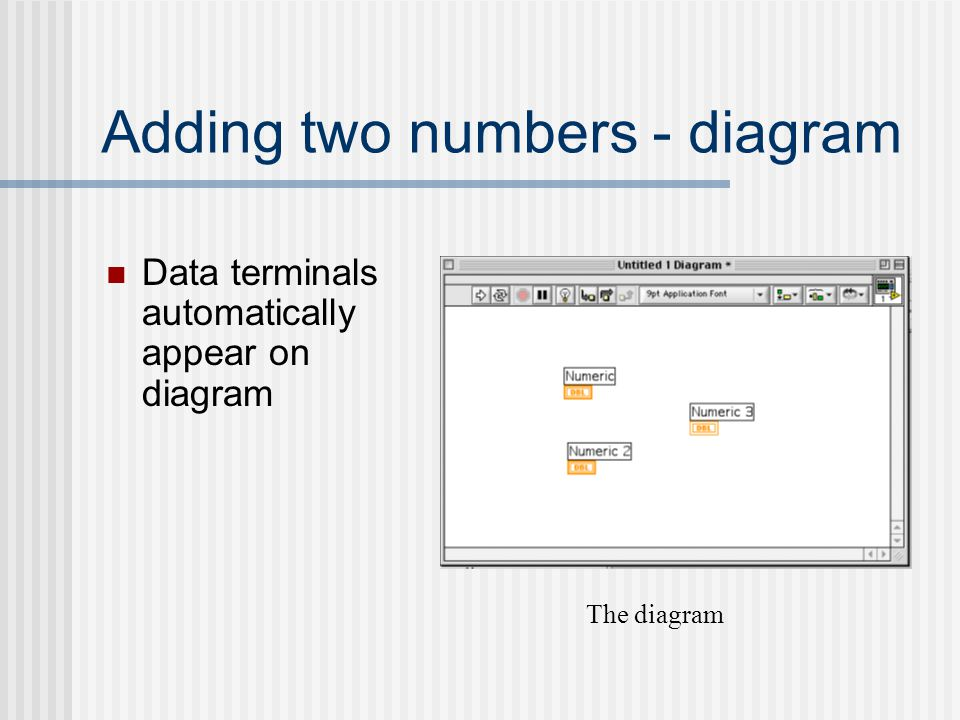 Adding two numbers - diagram