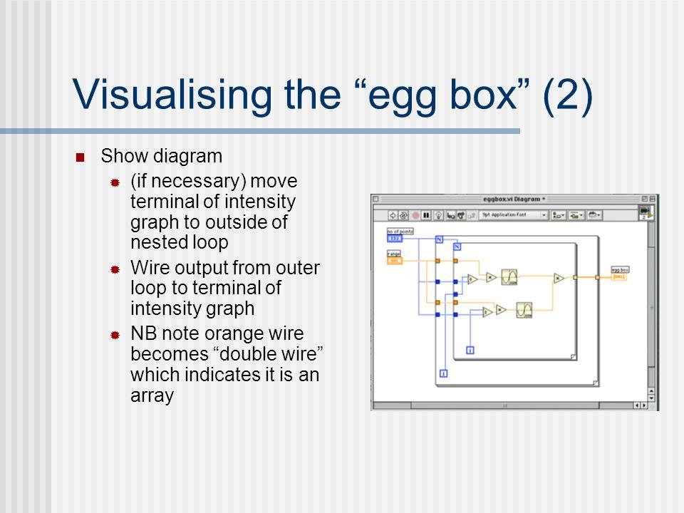 Visualising the egg box (2)