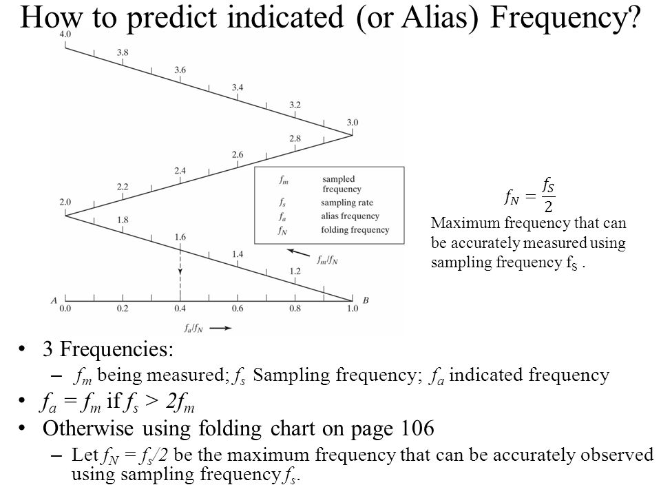 How to predict indicated (or Alias) Frequency