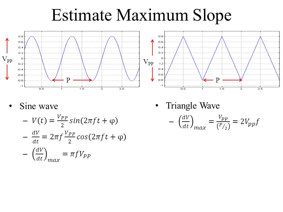 Estimate Maximum Slope
