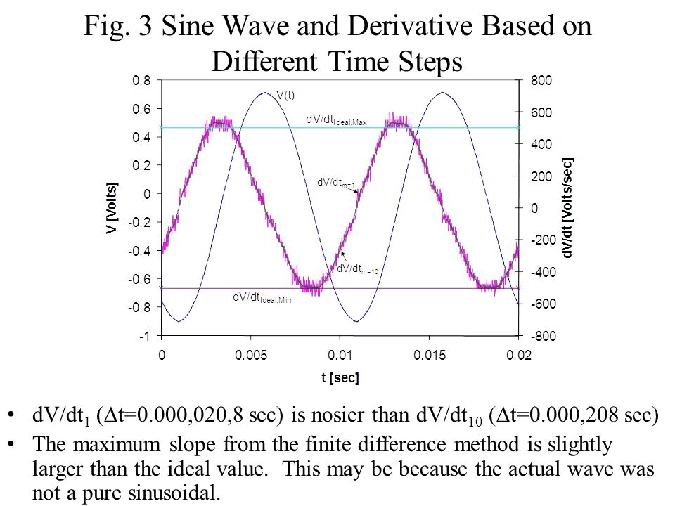 Fig. 3 Sine Wave and Derivative Based on Different Time Steps
