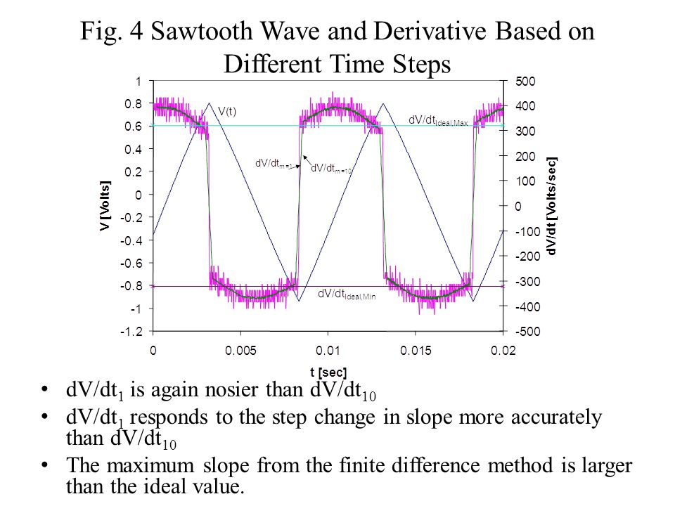 Fig. 4 Sawtooth Wave and Derivative Based on Different Time Steps