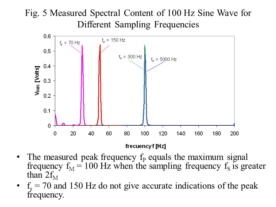 Fig. 5 Measured Spectral Content of 100 Hz Sine Wave for Different Sampling Frequencies